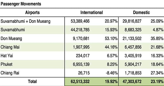 Thailand's airports set new passenger records | Retail News Asia